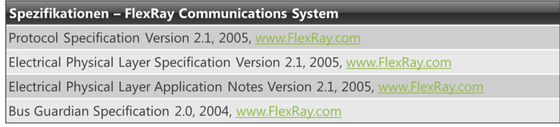 FlexRay-Standards.png